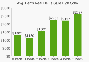 Graph of average rent prices for De La Salle High School