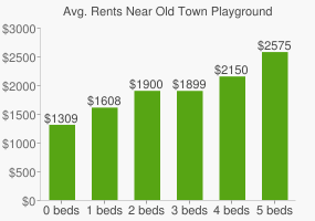Graph of average rent prices for Old Town Playground