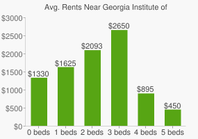 Graph of average rent prices for Georgia Institute of Technology