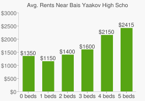 Graph of average rent prices for Bais Yaakov High School