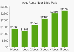 Graph of average rent prices for Bible Park