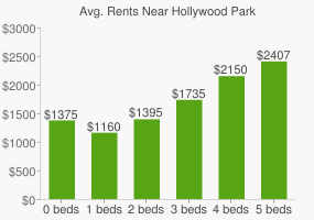 Graph of average rent prices for Hollywood Park