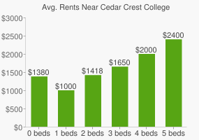 Graph of average rent prices for Cedar Crest College