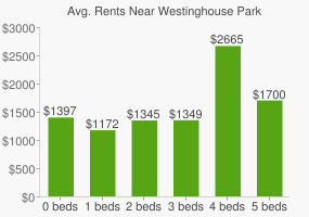 Graph of average rent prices for Westinghouse Park