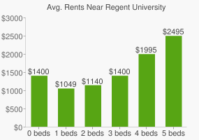 Graph of average rent prices for Regent University