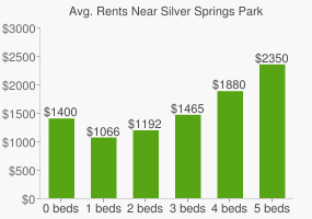 Graph of average rent prices for Silver Springs Park