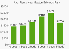 Graph of average rent prices for Gaston Edwards Park