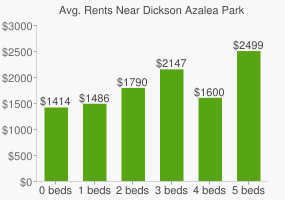 Graph of average rent prices for Dickson Azalea Park