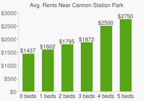 Graph of average rent prices for Cannon Station Park