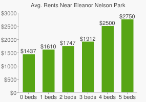 Graph of average rent prices for Eleanor Nelson Park