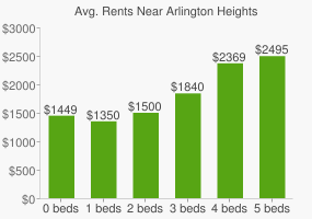 Graph of average rent prices for Arlington Heights