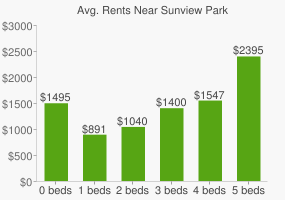Graph of average rent prices for Sunview Park