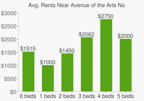 Graph of average rent prices for Avenue of the Arts North Philadelphia