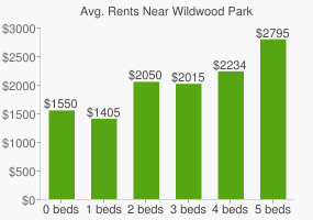 Graph of average rent prices for Wildwood Park