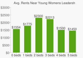 Graph of average rent prices for Young Womens Leadership Chartr High School