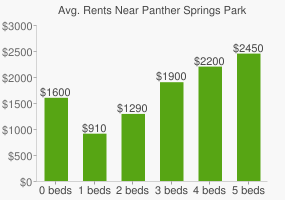 Graph of average rent prices for Panther Springs Park
