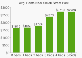 Graph of average rent prices for Shiloh Street Park
