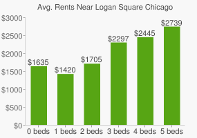 Graph of average rent prices for Logan Square Chicago