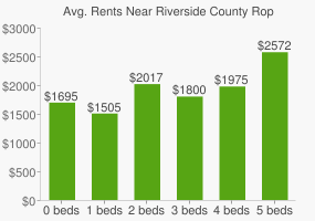 Graph of average rent prices for Riverside County Rop High School