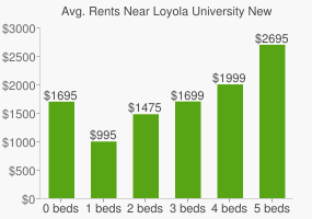 Graph of average rent prices for Loyola University New Orleans