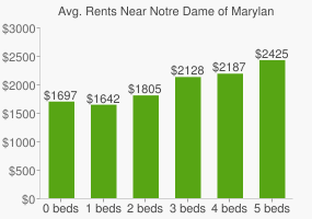 Graph of average rent prices for Notre Dame of Maryland University