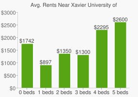 Graph of average rent prices for Xavier University of Louisiana