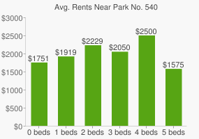 Graph of average rent prices for Park No. 540