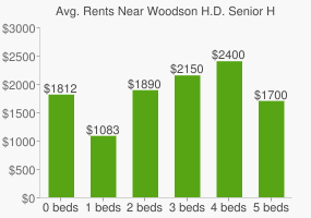 Graph of average rent prices for Woodson H.D. Senior High School