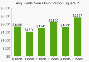Graph of average rent prices for Mount Vernon Square Park