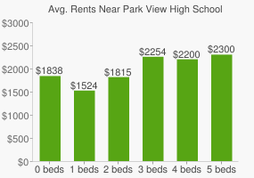 Graph of average rent prices for Park View High School
