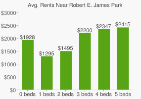 Graph of average rent prices for Robert E. James Park