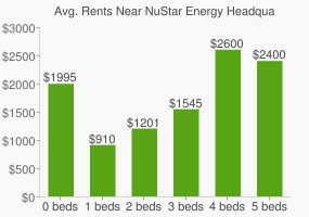 Graph of average rent prices for NuStar Energy Headquarters