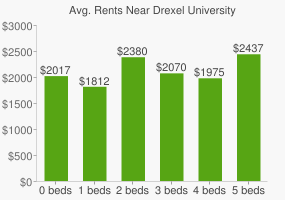 Graph of average rent prices for Drexel University