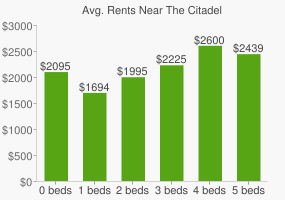 Graph of average rent prices for The Citadel