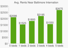 Graph of average rent prices for Baltimore International College