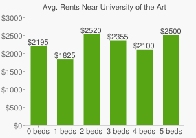 Graph of average rent prices for University of the Arts