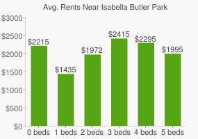 Graph of average rent prices for Isabella Butler Park