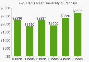 Graph of average rent prices for University of Pennsylvania