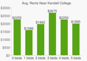 Graph of average rent prices for Kendall College