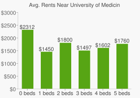 Graph of average rent prices for University of Medicine and Dentistry of New Jersey