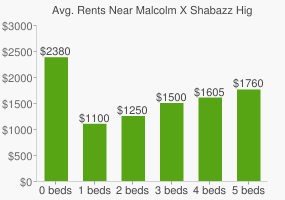Graph of average rent prices for Malcolm X Shabazz High School