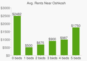 Graph of average rent prices for Oshkosh