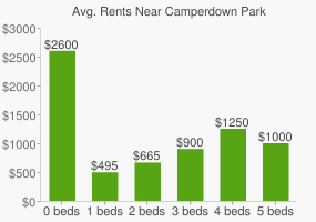 Graph of average rent prices for Camperdown Park