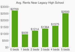 Graph of average rent prices for Legacy High School