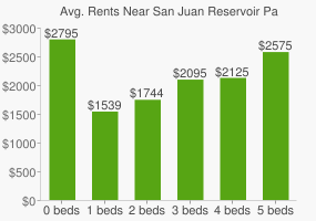 Graph of average rent prices for San Juan Reservoir Park