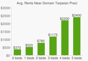 Graph of average rent prices for Domain Tarpeian Precinct