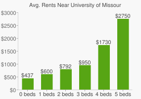 Graph of average rent prices for University of Missouri