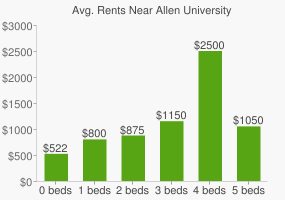Graph of average rent prices for Allen University