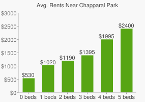 Graph of average rent prices for Chapparal Park