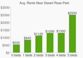 Graph of average rent prices for Desert Rose Park
